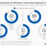 Consumo de noticias de los españoles en 2016 #infografia #infographic