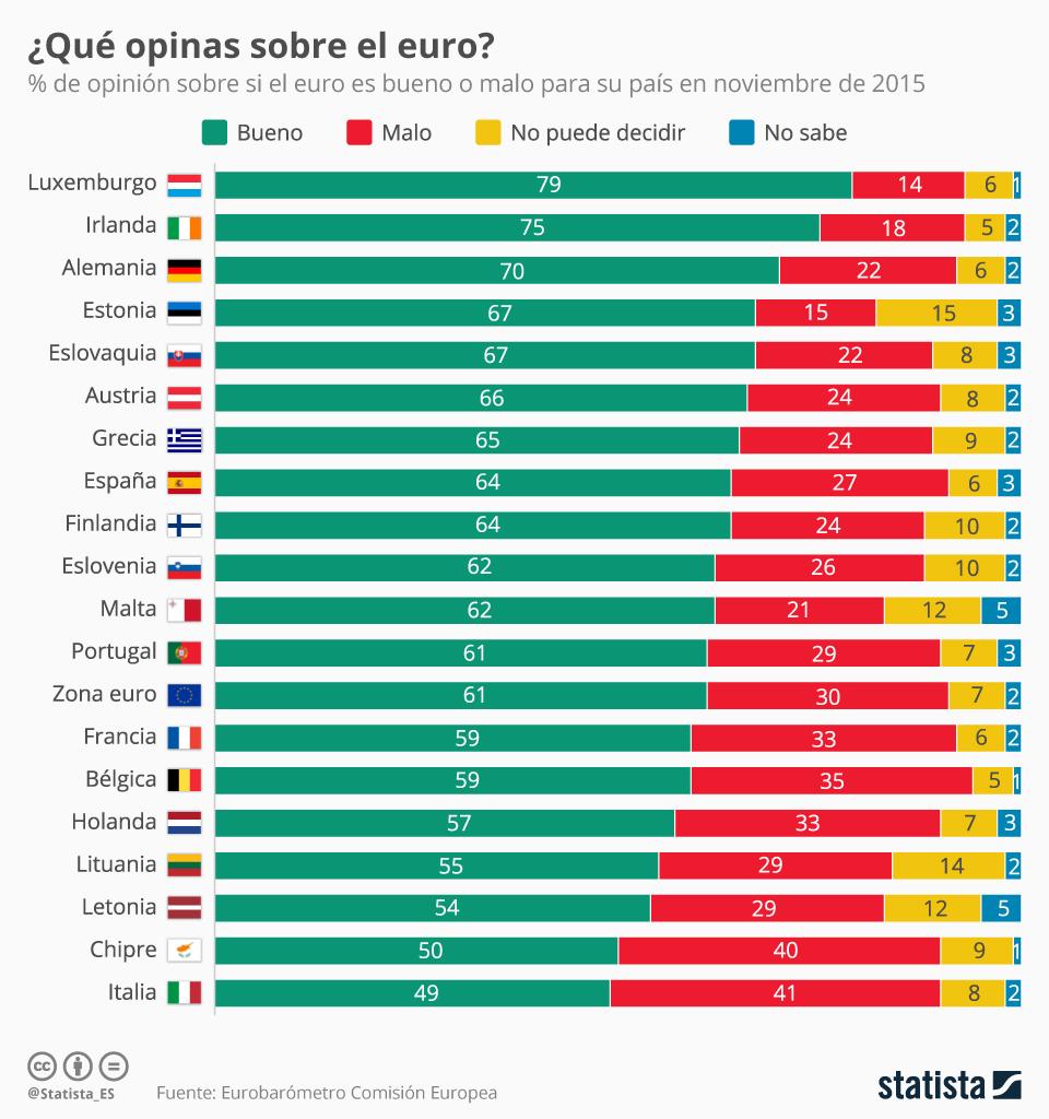 Opinión sobre el Euro en los países de la Eurozona #infografia #infographic