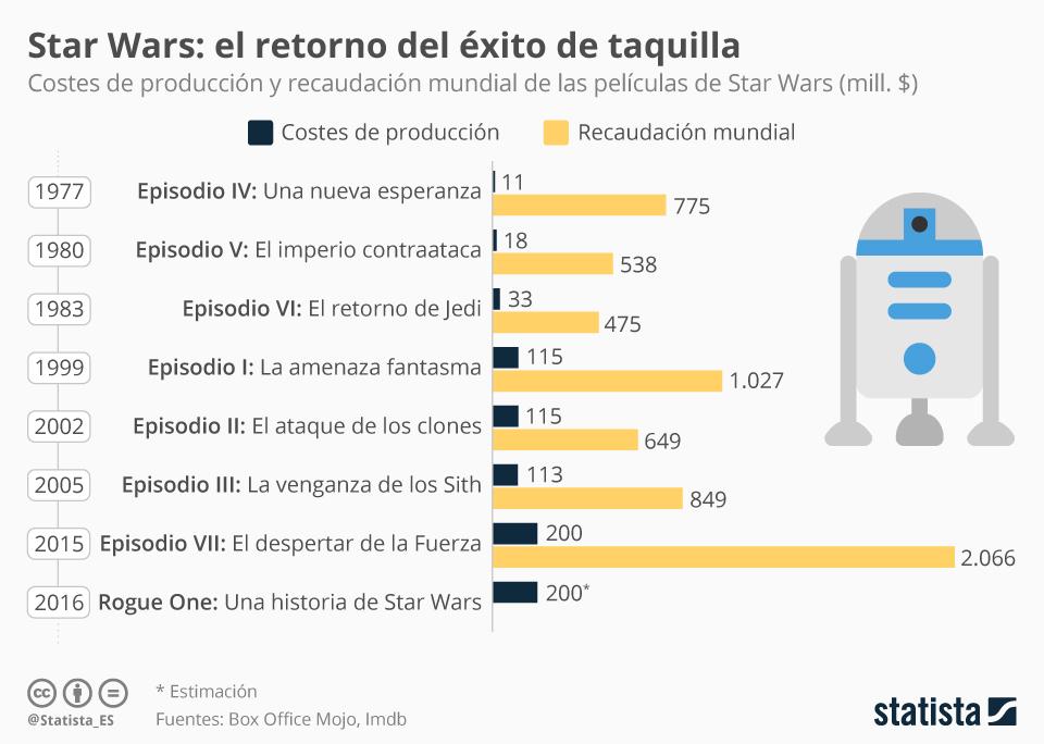 Recaudaciones de las películas de Star Wars #infografia #infographic