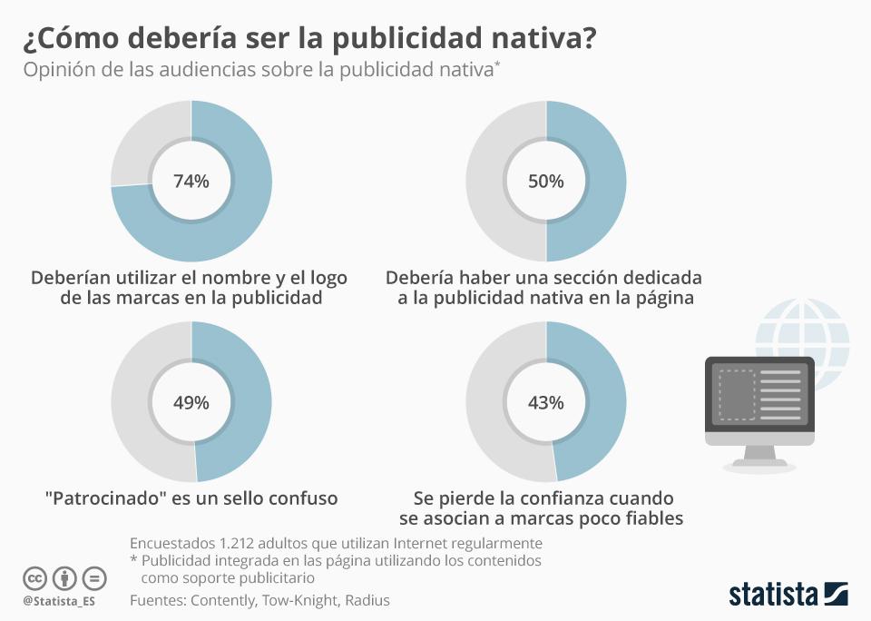 Cómo debería ser la Publicidad nativa #infografia #infographic #marketing