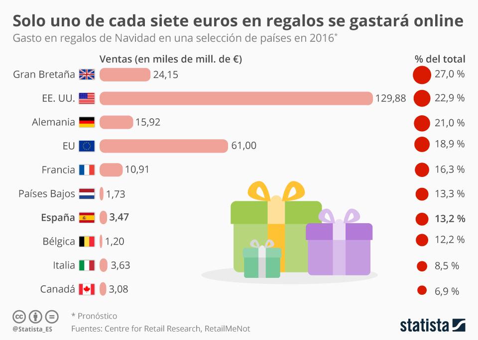 Gasto online durante la Navidad en algunos países #infografia #infographic #ecommerce