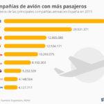 Top compañías aéreas en pasajeros en España #infografia #infographic #tourism