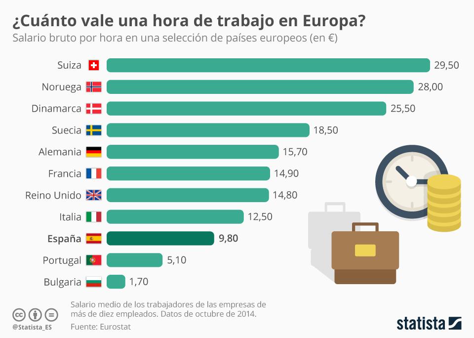 Cuanto vale una hora de trabajo en Europa #infografia #infographic #rrhh