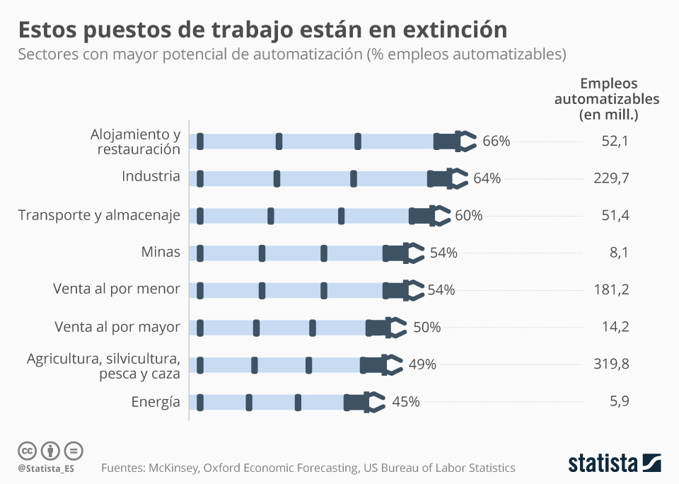7 sectores dónde se va a destruir más empleo por la automatización #infografia #empleo