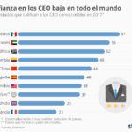 Baja en todo el Mundo la confianza en los CEO #infografia #infographic #rrhh