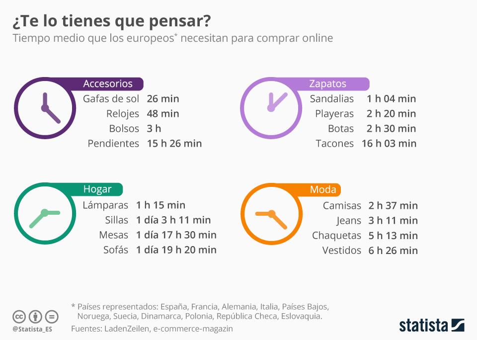 Tiempo que un europeo necesita para comprar online #infografia #infographic #ecommerce