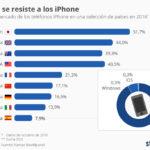 Cuotas de mercado del iPhone en algunos países del Mundo #infografia #apple