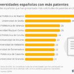 Las universidades españolas con más patentes #infografia #infographic #education