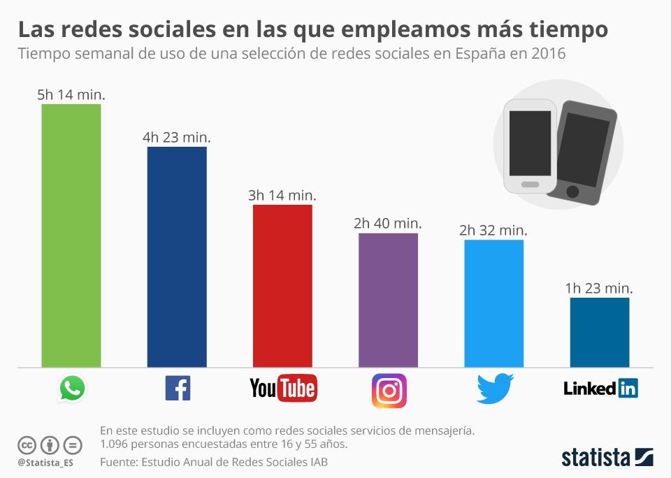 Tiempo semanal que empleamos en las diferentes Redes Sociales en España #infografia #socialmedia