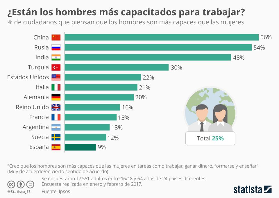 %  que piensa que los hombres son más capaces que las mujeres en distintos países #infografia