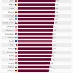 Tasa de natalidad en los países de la Unión Europea #infografia #infographic