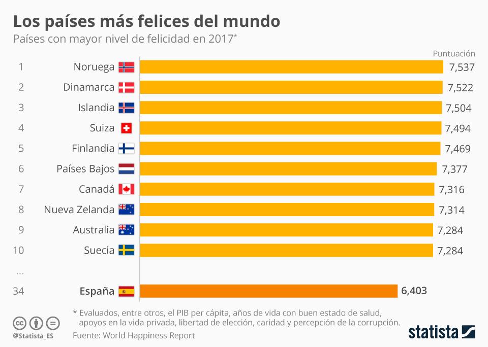 Top 10 países más felices del Mundo #infografia #infographic