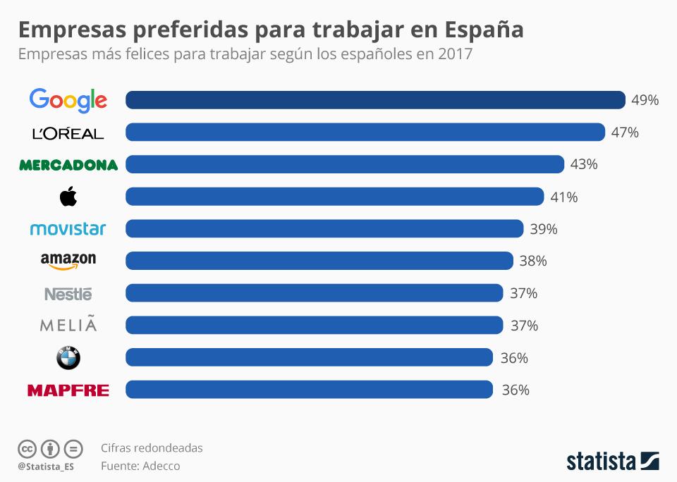 Top 10 empresas más felices para trabajar según los españoles #infografia #empleo #rrhh