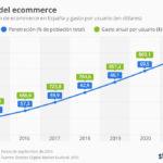 Previsión de la evolución del Comercio Electrónico en España #infografia #ecommerce