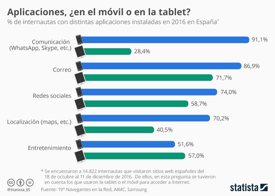 APPs: ¿en el móvil o en la tablet? España #infografia #infographic #software