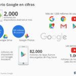 El imperio Google en cifras #infografia #infographic