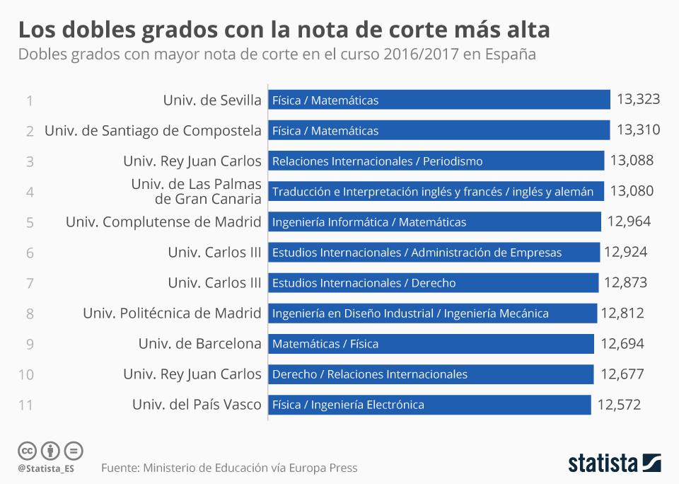 Dobles grados con las notas de cortes más altas en España #infografia #infographic #education