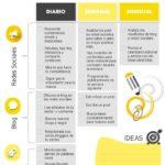 Checklist para el Community Manager #infografia #infographic #socialmedia