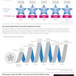 Las cifras publicitarias de los Oscar #infografia #infographic #marketing