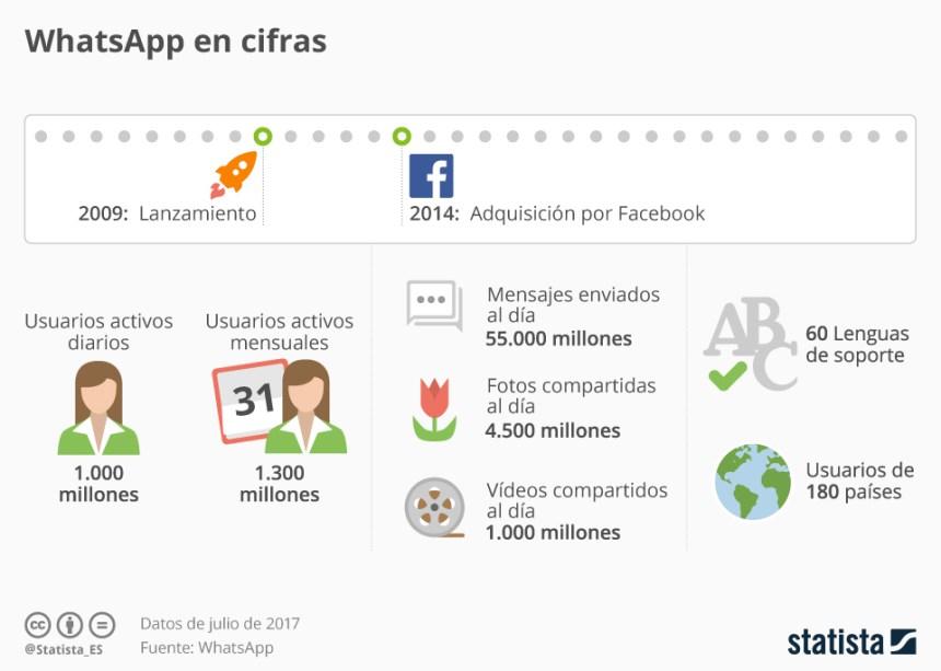 WhatsApp en cifras #infografia #infographic