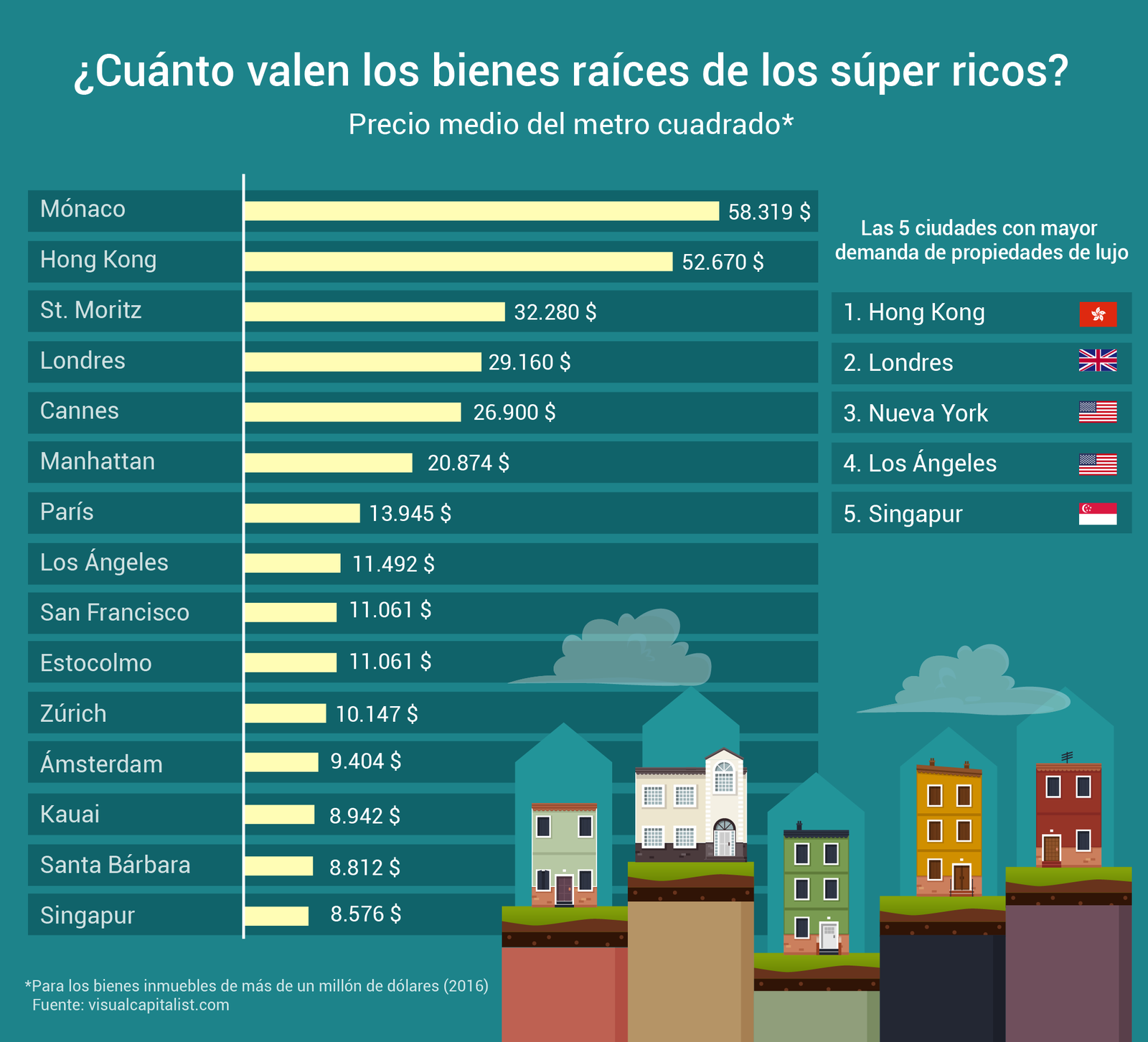 Ciudades del Mundo con el metro cuadrado más caro #infografia #infographic