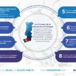 8 claves de la educación en Portugal #infografia #infographic #education