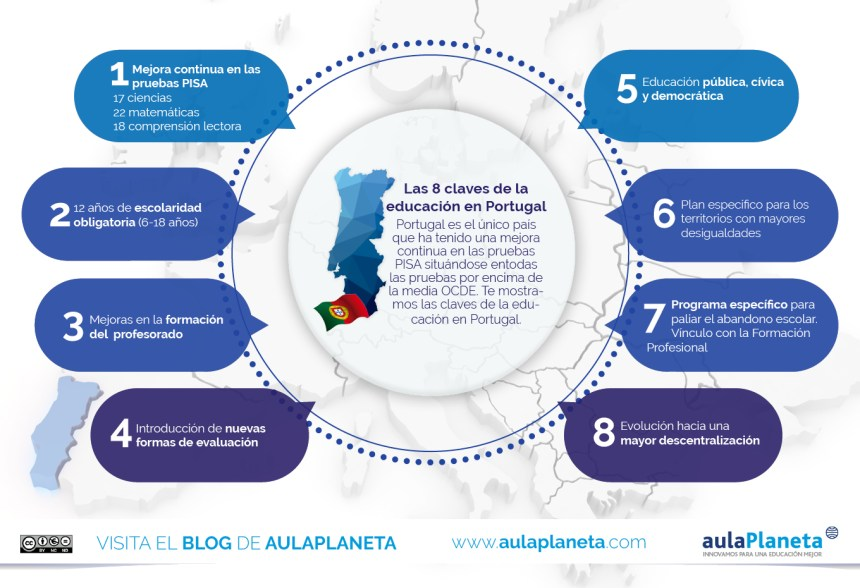 8 claves de la educación en Portugal #infografia #infographic #education