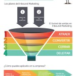 Claves para un estrategia efectiva de Inbound Marketing #infografia #infographic #marketing