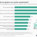 Por qué no nos gustan los coches autónomos #infografia #infographic #tech
