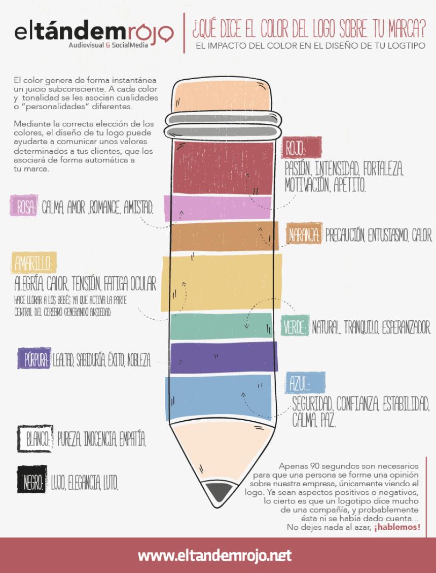 Qué dice el color del logo sobre tu Marca #infografia #infographic #marketing