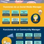 Social Media Manager y Community Manager ¿en qué se diferencian? #infografia #socialmedia