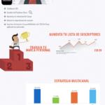 Cómo aumentar el tráfico de tu web #infografia #infographic #marketing