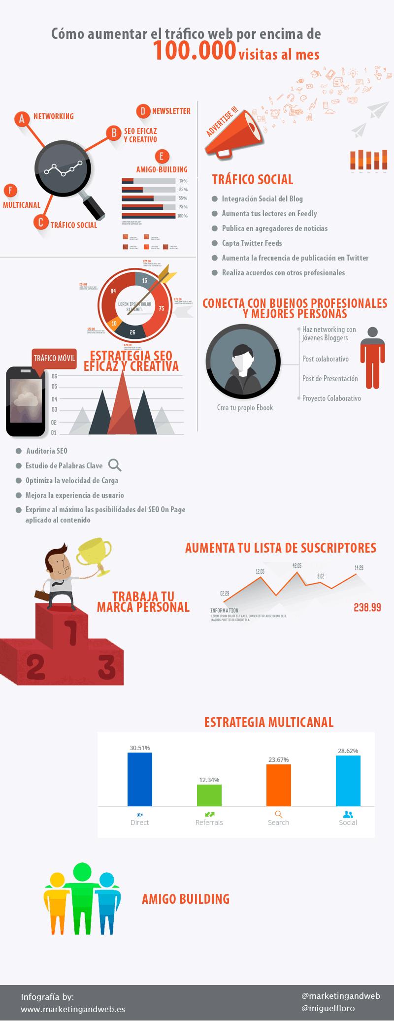 Cómo aumentar el tráfico web sobre 100.000 visitas/mes #infografia #marketing