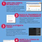 Cómo instalar Google Analytics en tu blog WordPress #infografia #socialmedia #marketing