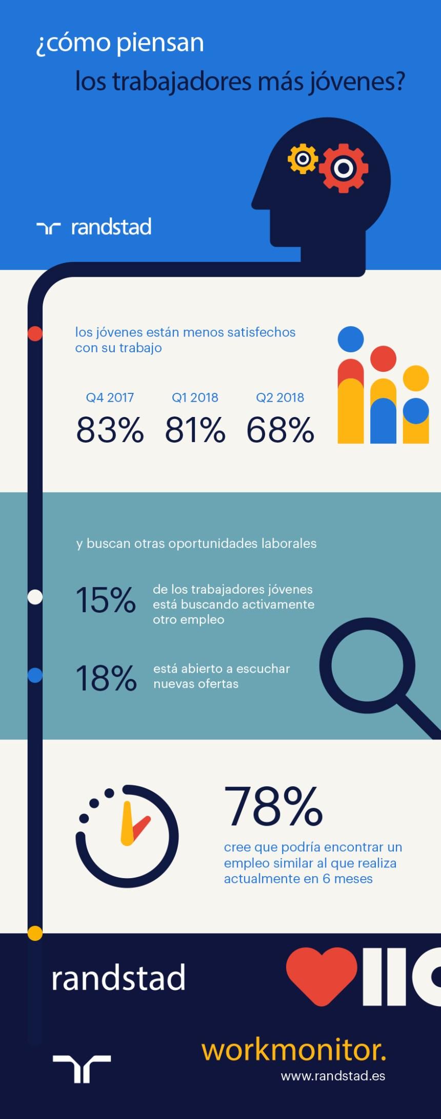 Cómo piensan los trabajadores jóvenes #infografia #infographic #rrhh