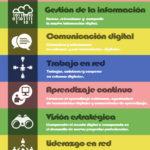 Competencias digitales para el éxito profesional #infografia #infographic #empleo