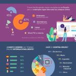 El perfil de comprador online en Europa #infografia #ecommerce #marketing