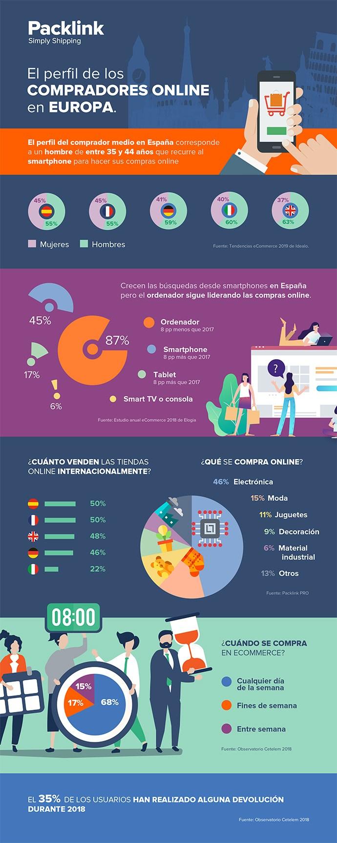 El perfil de comprador online en Europa #infografia #ecommerce #marketing