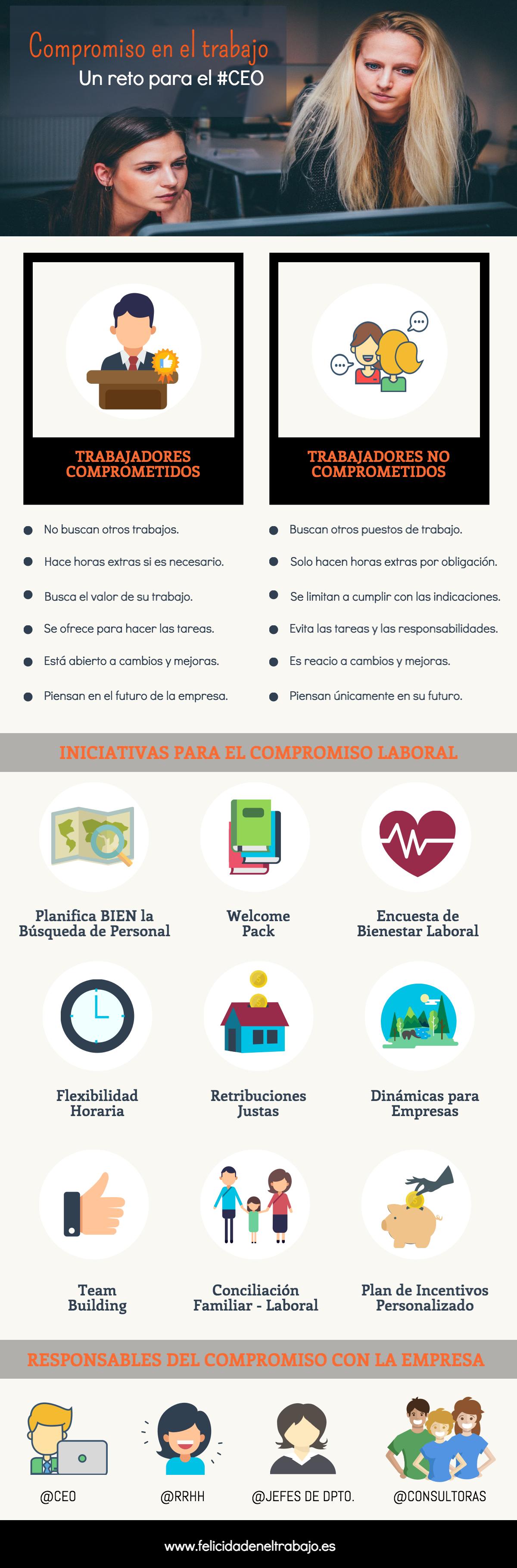 Compromiso en el trabajo: un compromiso para el CEO #infografia #infographic #rrhh