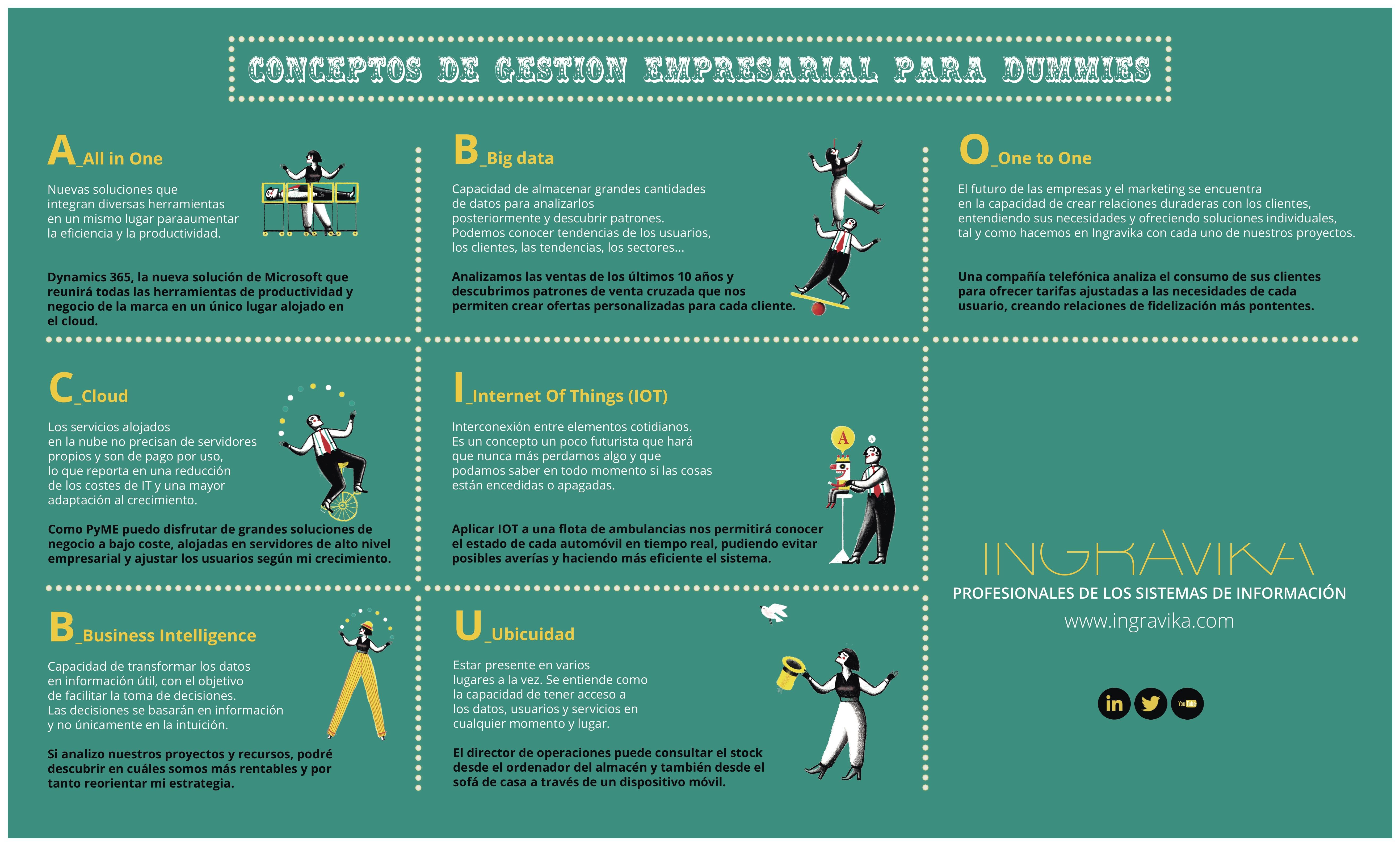 Conceptos de gestión empresarial para dummies #infografia #infographic