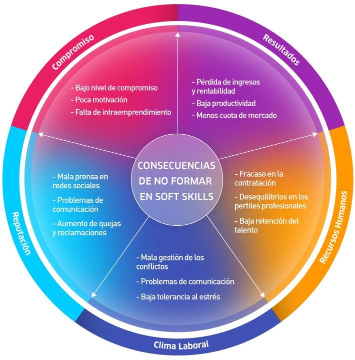 Consecuencias de no formar en competencias blandas en tu empresa #infografia #rrhh