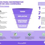 Consejos para incrementar en valor de una empresa #infografia #infographic #entrepreenurship
