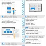16 consejos para mejorar el posicionamiento de tu web en Google #infografia #infographic #seo