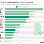 Las consolas más vendidas de la historia #infografia #infographic