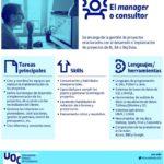 Profesión: Consultor de Big Data #infografia #infographic #bigdata