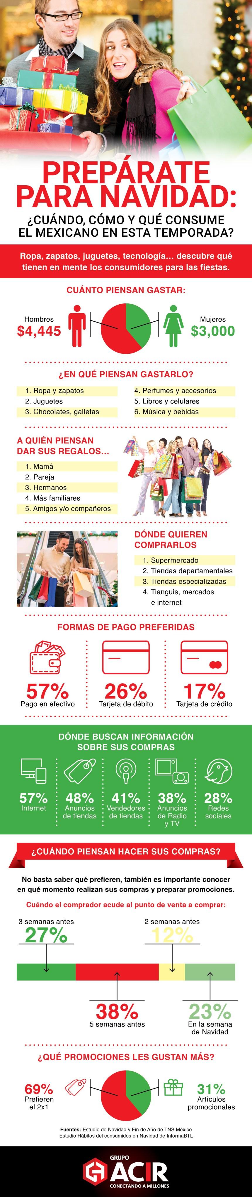 Navidad en México: qué y cómo se consume #infografia #infographic #marketing