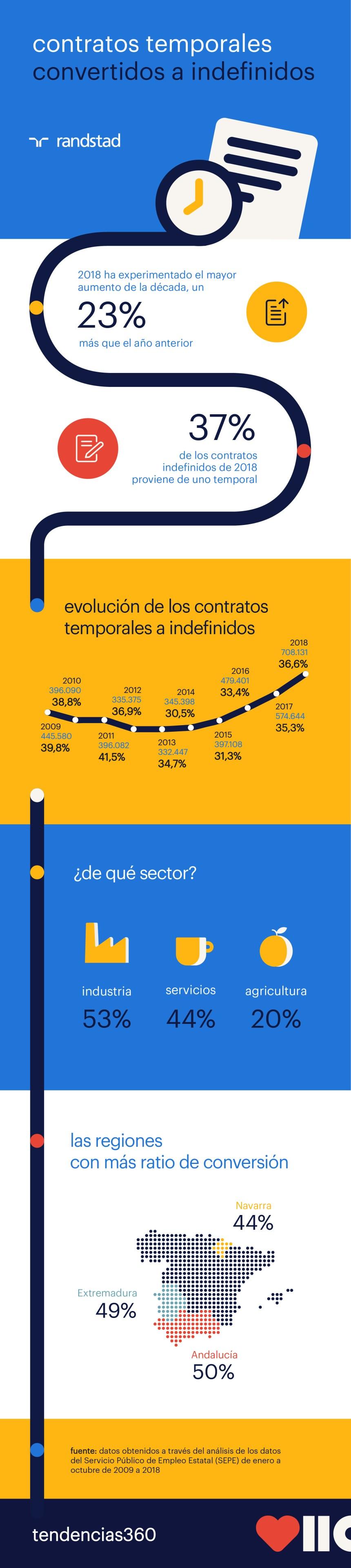 Contratos temporales convertidos en indefinidos #infografia #infographic #rrhh