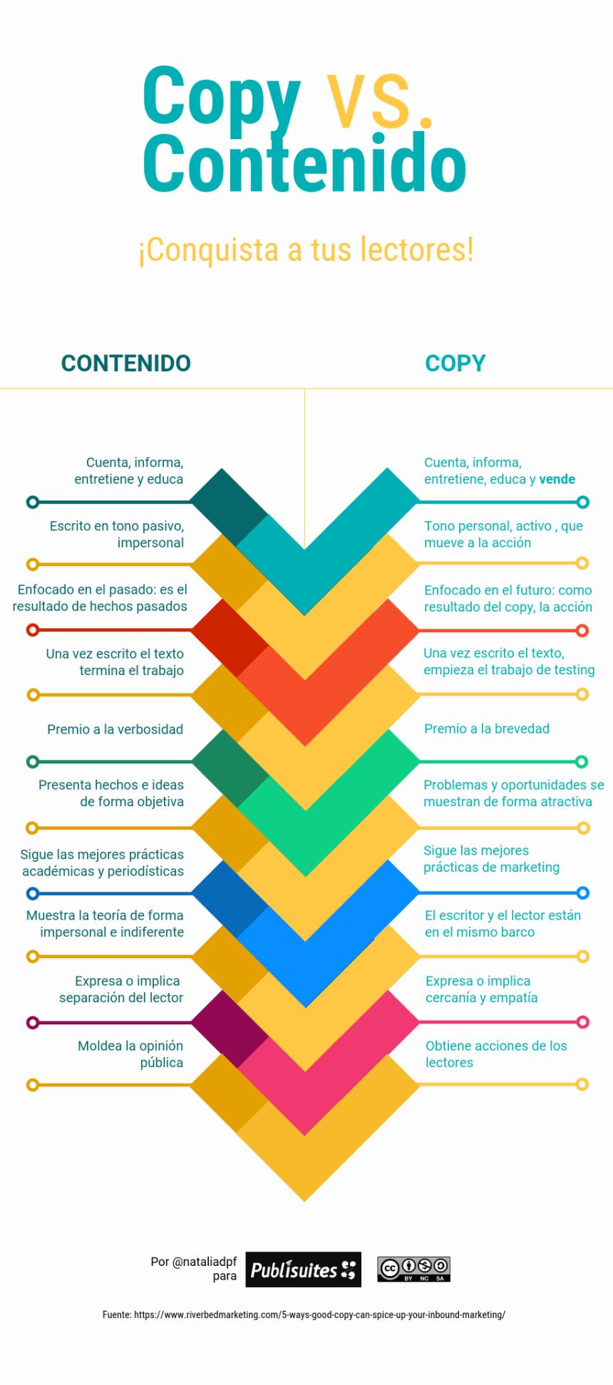 Copy vs Contenido #infografia #infographic #marketing