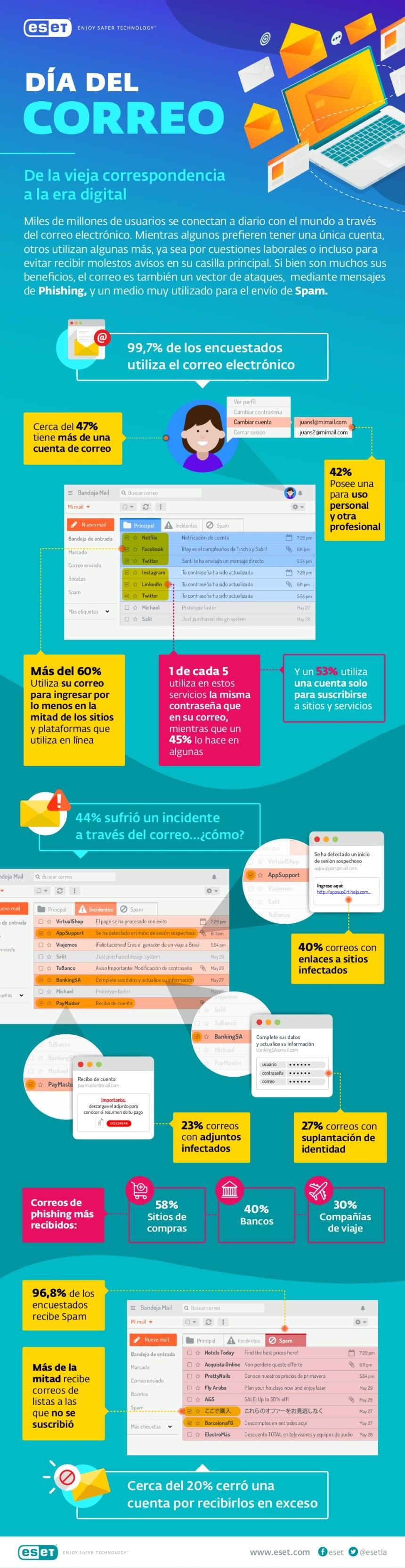 El correo electrónico #infografia #infographic