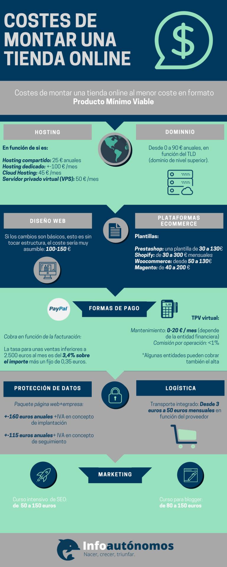 Coste de una tienda online #infografia #infographic #ecommerce